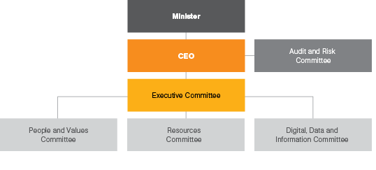 Corporate governance | The Australian Trade and Investment