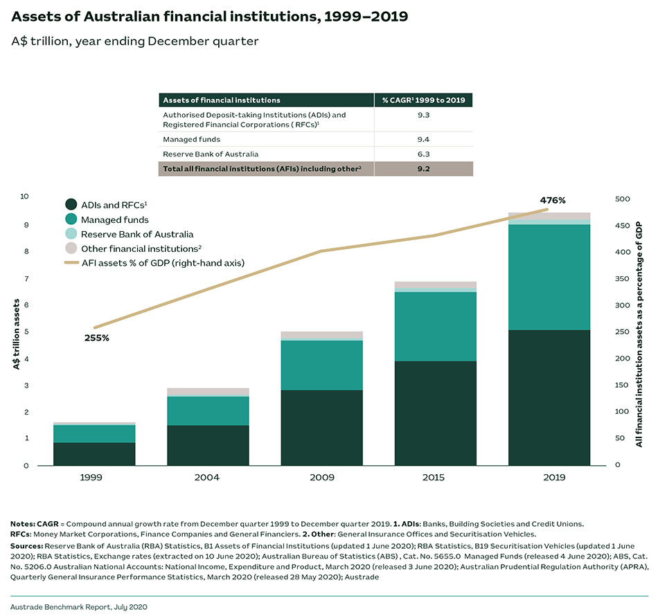 Assets of Australian financial institutions, 1999-2019