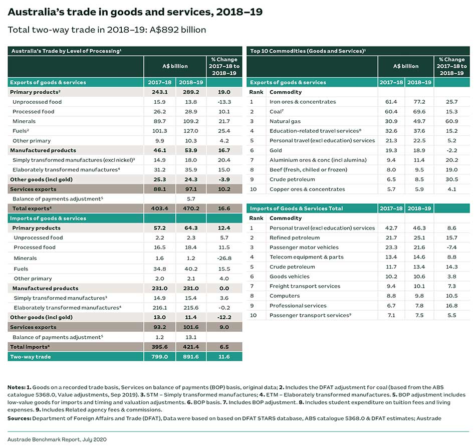 Australia's trade in goods and services, 2018-19