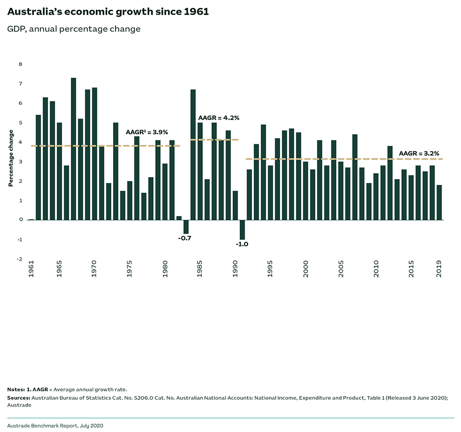 Australia's economic growth since 1961