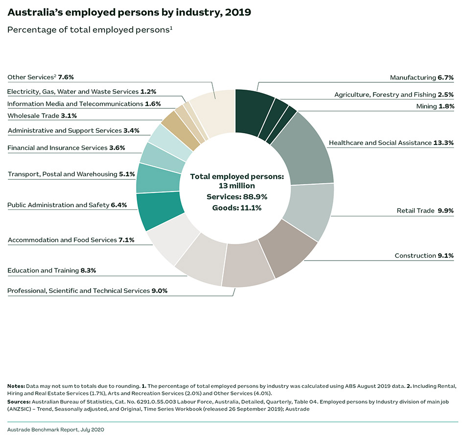 Australia's employed persons by industry, 2019