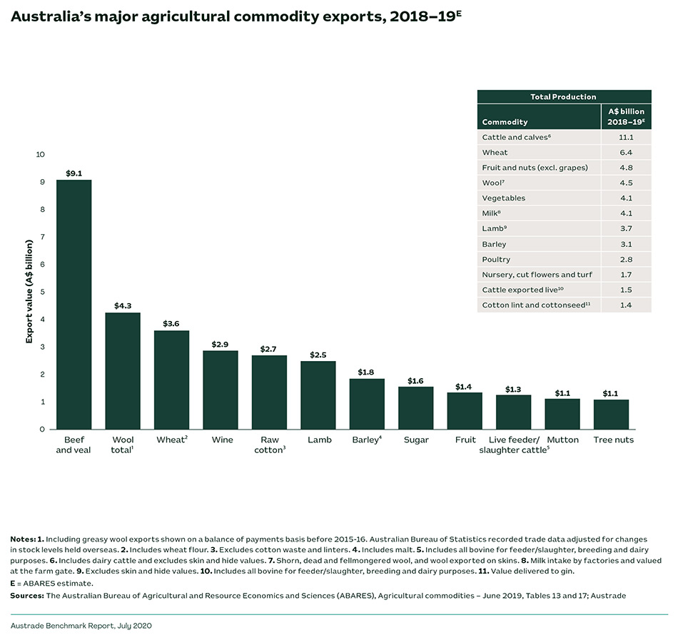 Australia's major agricultural commodity exports, 2018-19