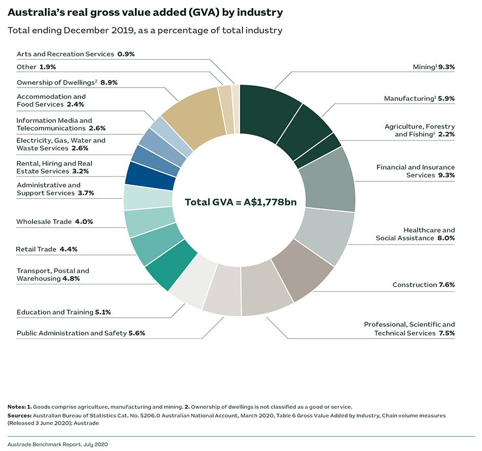 Australia's real gross value added (GVA) by industry