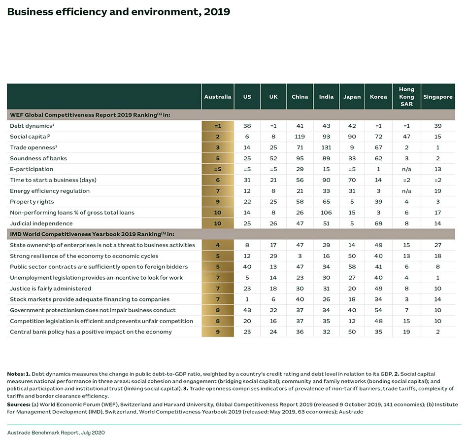 Business efficiency and environment, 2019