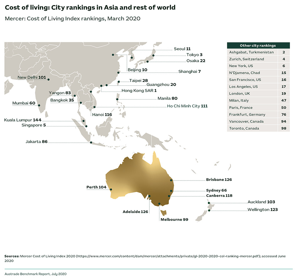 Cost of living: City rankings in Asia and rest of world