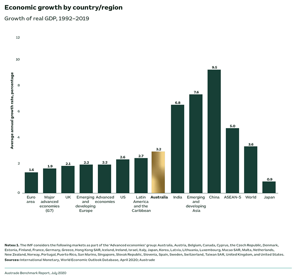 Economic growth by country/region