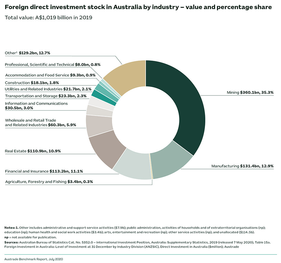 Foreign direct investment stock in Australia by industry – value and percentage share