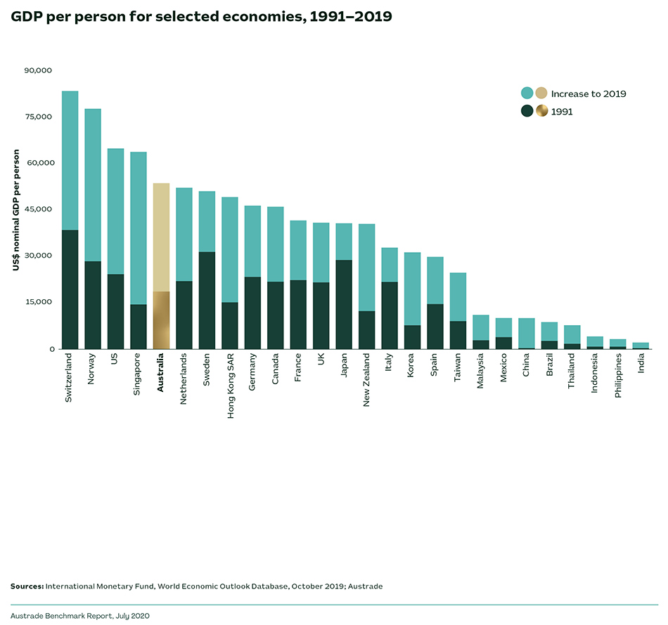 GDP per person for selected economies, 1991-2019