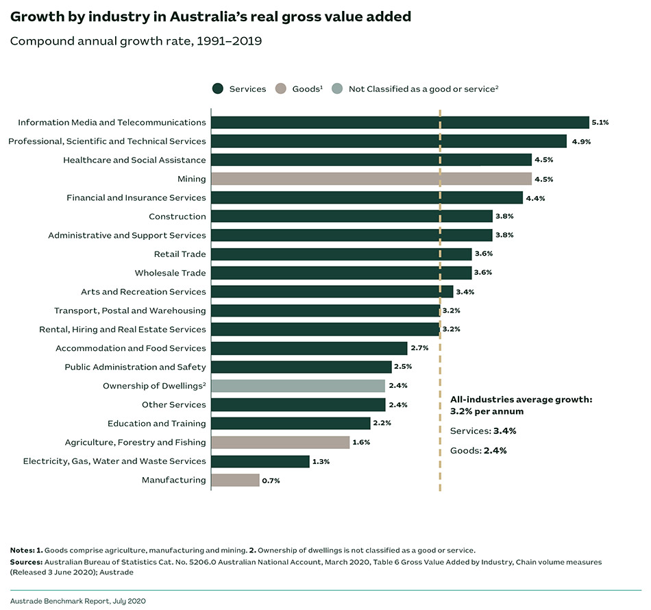 Growth by industry in Australia's real gross value added