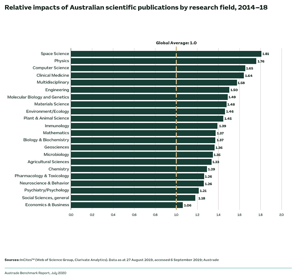 Relative impacts of Australian scientific publications by research field, 2014-18