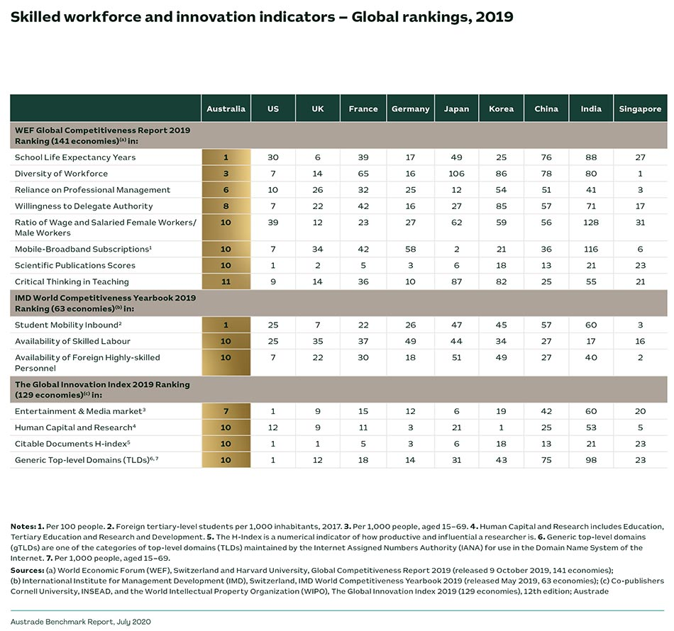 Skilled workforce and innovation indicators - Global rankings, 2019