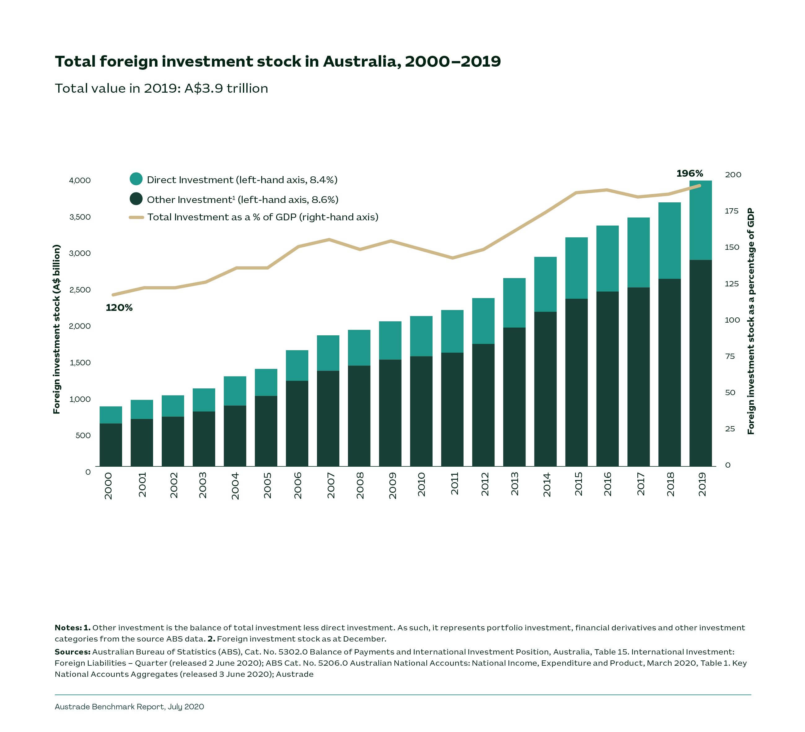 Total foreign investment stock in Australia, 2000-2019