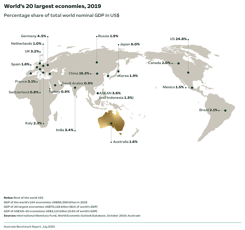 World's 20 largest economies, 2019