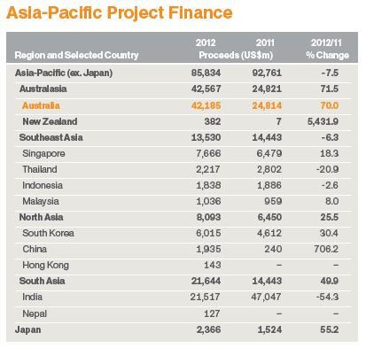 Asia Pacific Project Finance2012JP