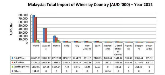 export of wine to malaysia 2018-5-22 alcohol in malaysia  in the island of borneo as the indigenous people in the island have been traditionally drinking a home-made rice wine called tuak and.