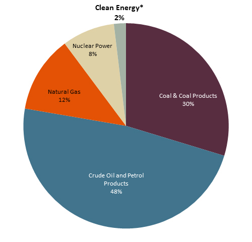 Taiwan energy sources