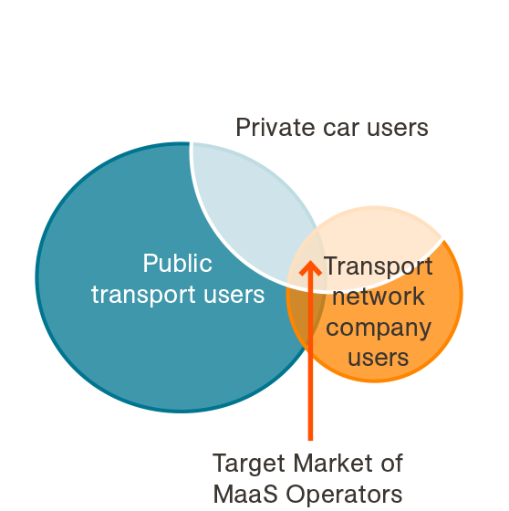 Mobility as a Service | Future Transport and Mobility