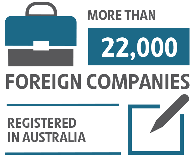 More than 22,000 foreign companies registered in Australia