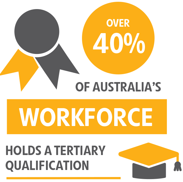 Over 40% of Australia's workforce holds a tertiary qualification