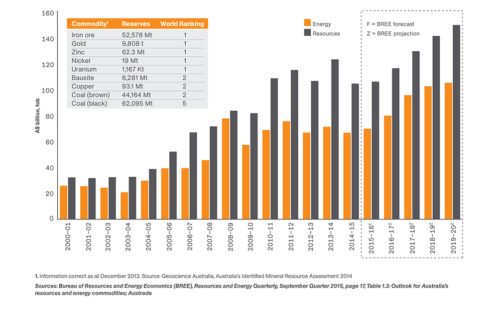 irish exports to australia Although ireland's trade, especially the export sector, remains dominated by foreign multinationals, exports contribute significantly to the national income.