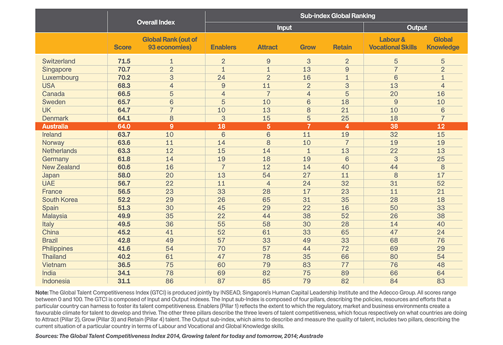 Global talent competitiveness ranking – 2014