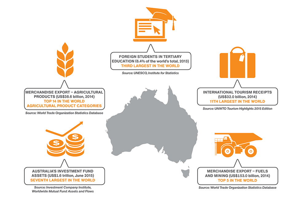 Australia's globally significant industries
