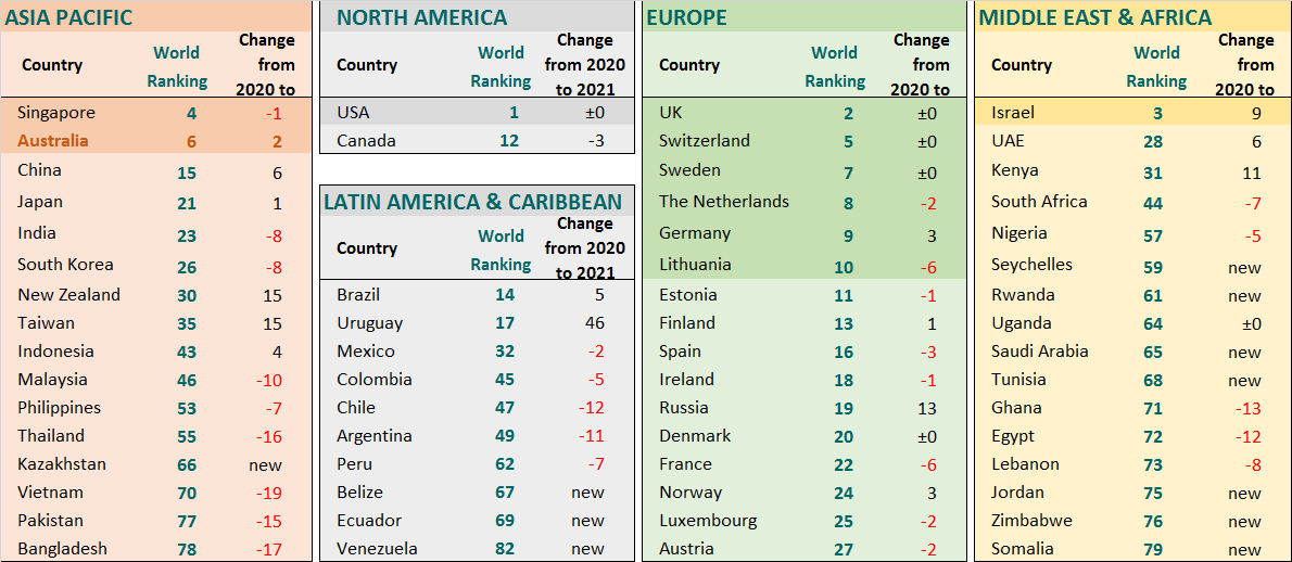 Global fintech ranking by economy