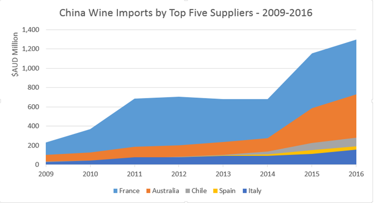 Wine - China - For Australian exporters - Austrade