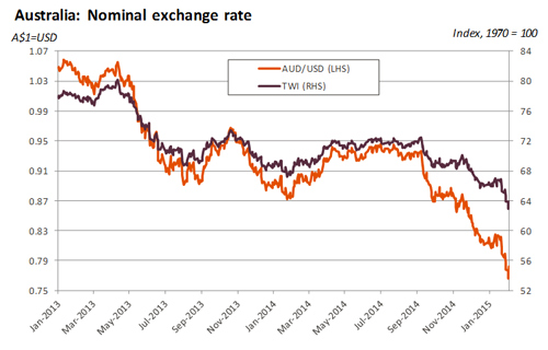 Australia Nominal Exchange Rate