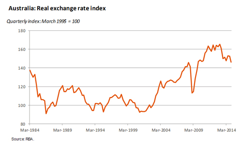 Australia Real Exchange Rate Index